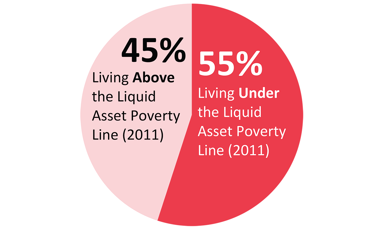 Liquid Asset Poverty