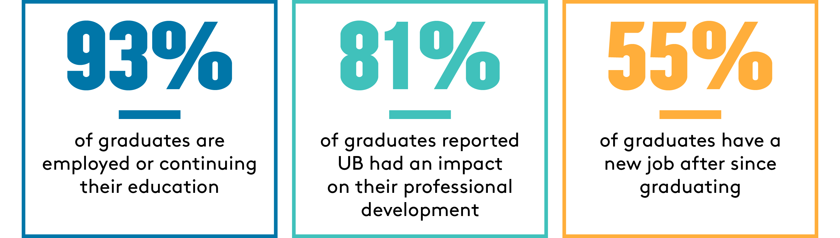 89% of graduates are employed or continuing their education; 75% of graduates reported UB had an impact on their professional development; 67% of graduates obtained internships while at UB; 67% of graduates are working in their field of interest; 41% of graduates have a new job since graduating; 14% used a UB connection to find their current position
