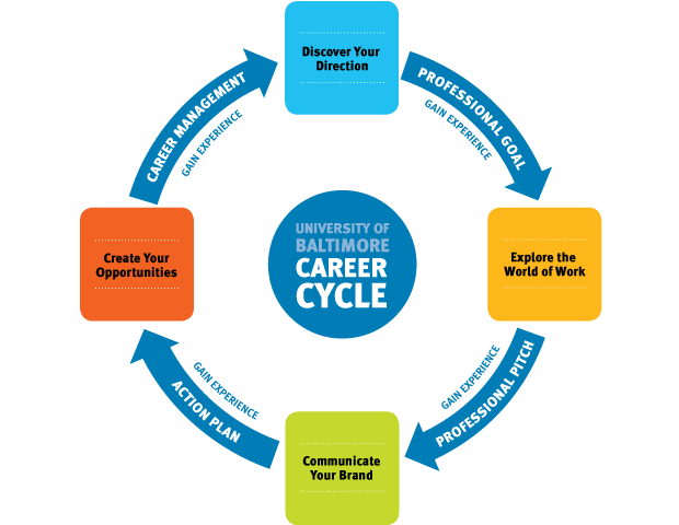 UB Career Cycle  Life Career