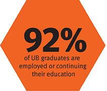90% of graduates reported UB had an impact on their professional development