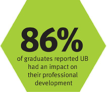 81% of UB graduates are employed or continuing their education