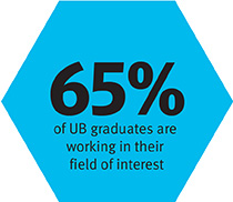 67% of UB graduates are working in their field of interest
