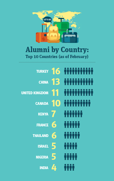 Alumni by Country: Top 10 Countries (as of February) // Turkey: 16; China: 13; United Kingdom: 11; Canada: 10; Kenya: 7; France: 6; Thailand: 6; Israel: 5; Nigeria: 5; India: 4
