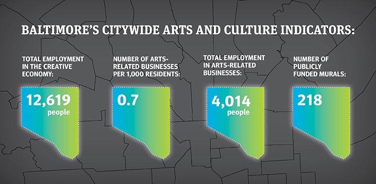Baltimore's Citywide Arts and Culture Indicators; total employment in the creative economy: 12,619 people; number of arts-related businesses per 1,000 residents: 0.7; total employment in arts-related businesses: 4,014 people; number of publicly funded murals: 218