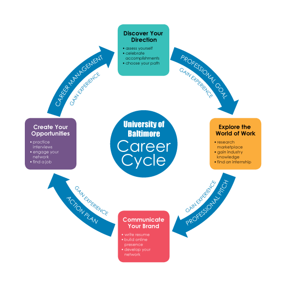 UB Career Cycle